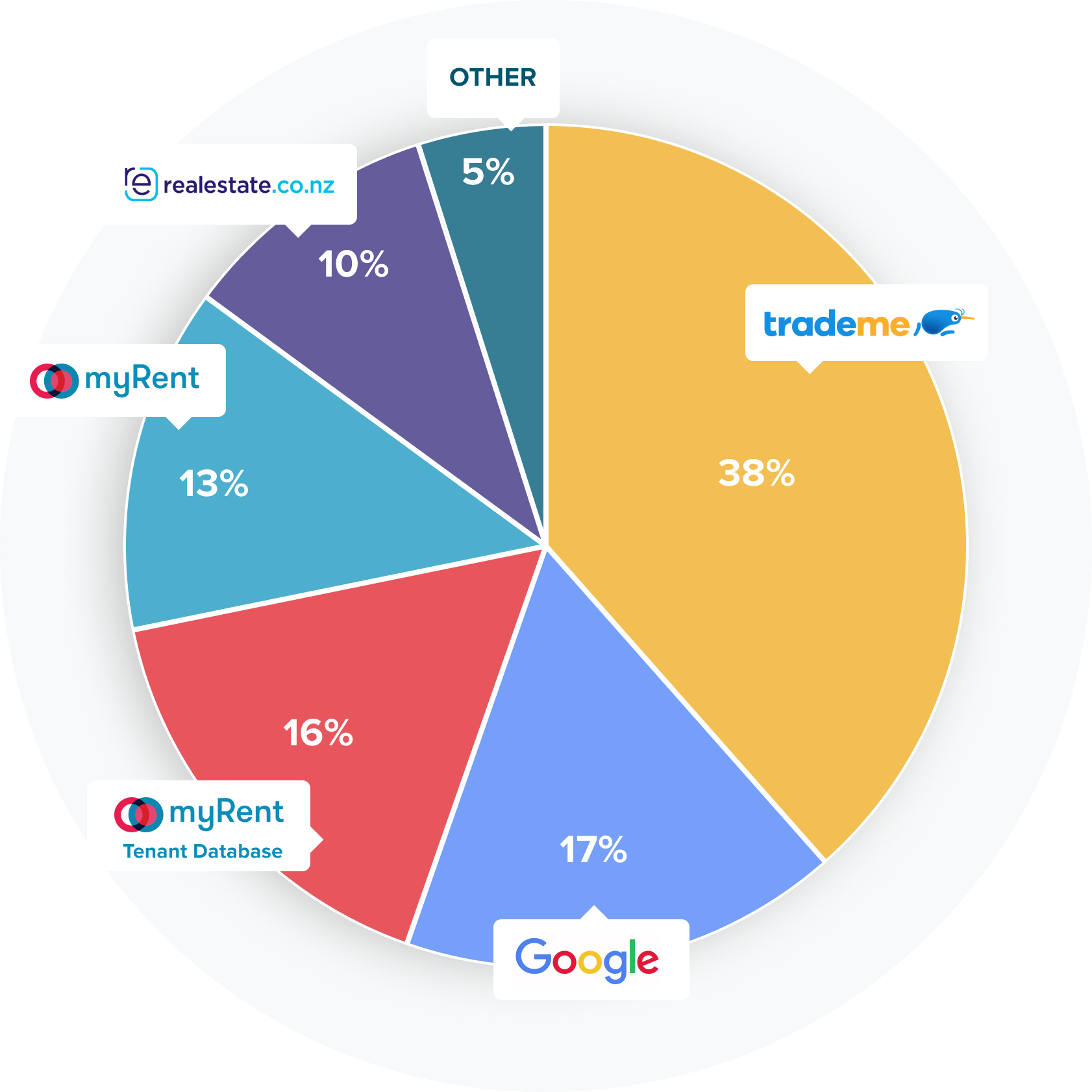 Pie chart of where listing enquiries come from: 44% from Trade Me, 22% from Facebook, 20% from myRent, 10% from realestate.co.nz, 4% from OneRoof